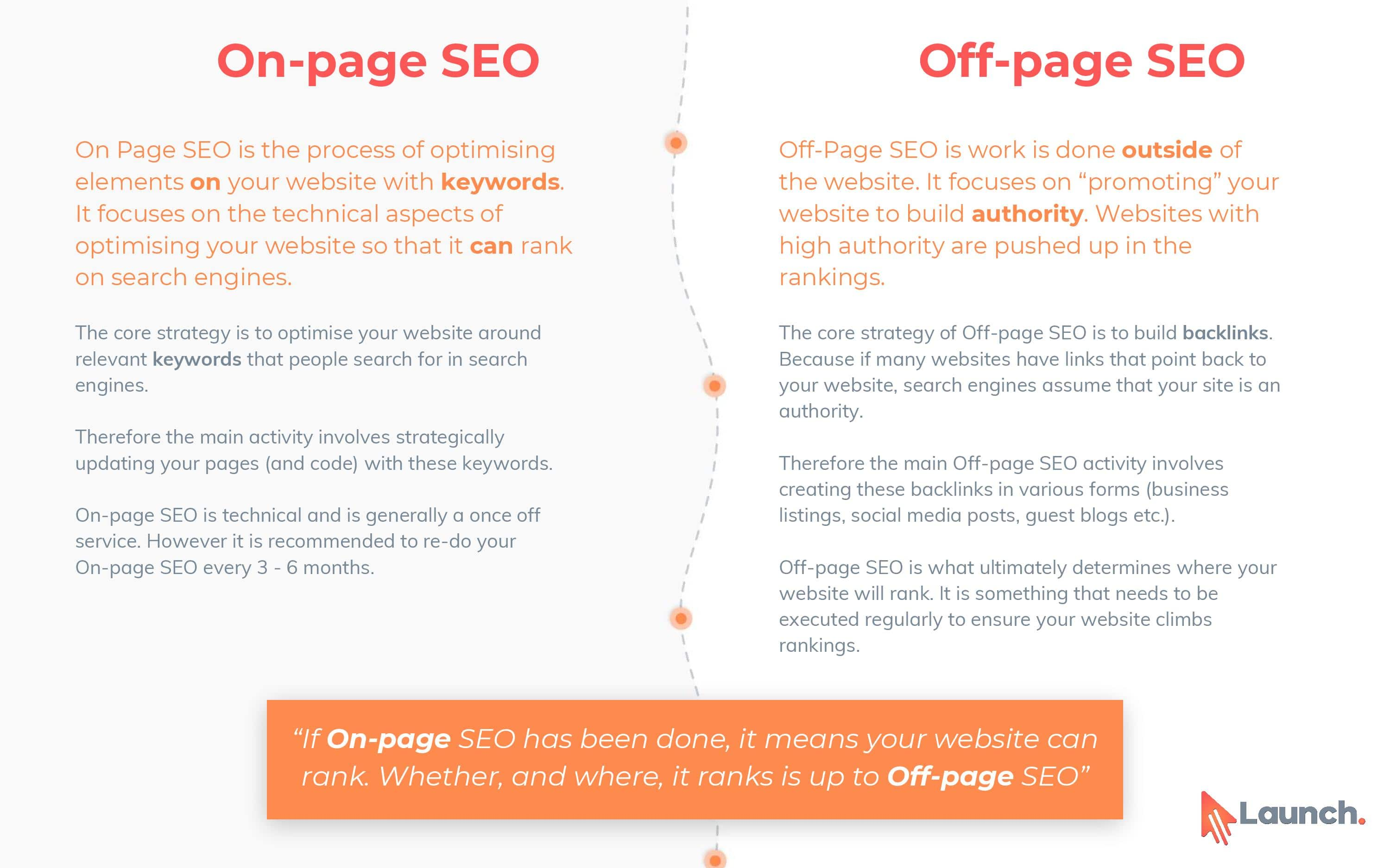 the difference between on page and off page seo